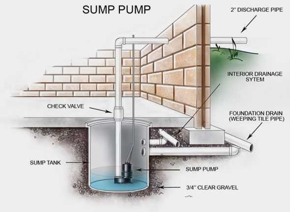 Sump Pump Waterproofing